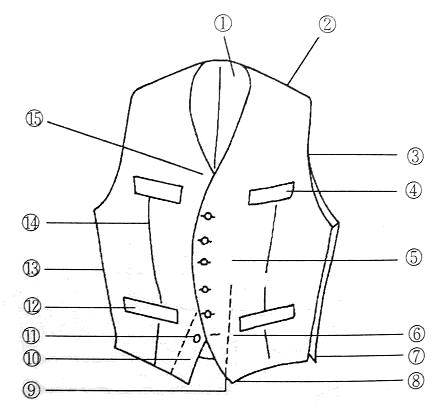 服装部位名称中英对照 背心篇